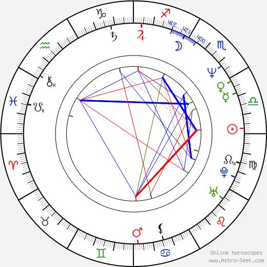 Eduardo Yáñez tema natale, oroscopo, Eduardo Yáñez oroscopi gratuiti, astrologia