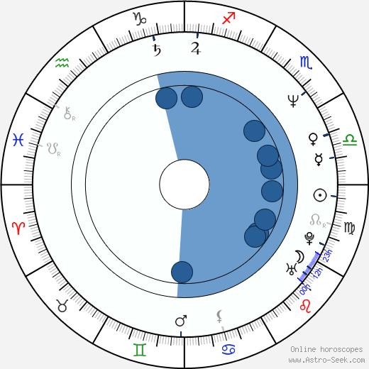 Elena Valenciano Martínez-Orozco wikipedia, horoscope, astrology, instagram