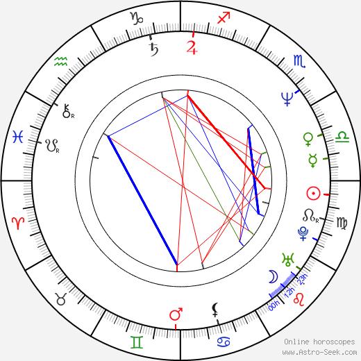 Eva Pavlíková tema natale, oroscopo, Eva Pavlíková oroscopi gratuiti, astrologia