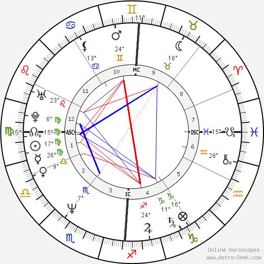 Harald Krassnitzer birth chart, biography, wikipedia 2020, 2021