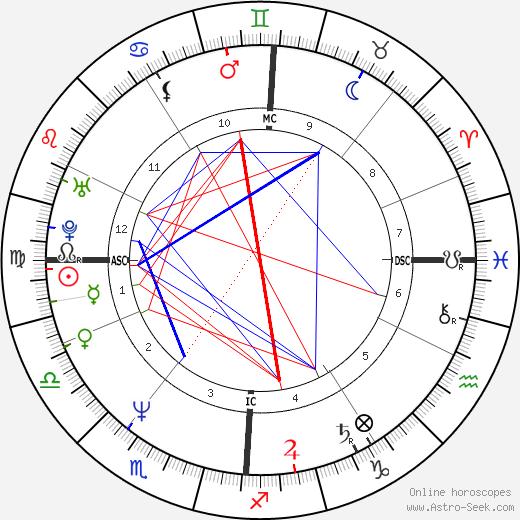 Harald Krassnitzer birth chart, Harald Krassnitzer astro natal horoscope, astrology