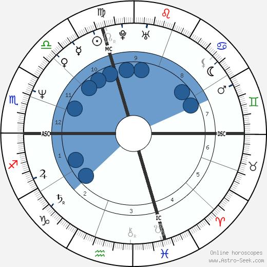 Hilary Gabrieli wikipedia, horoscope, astrology, instagram