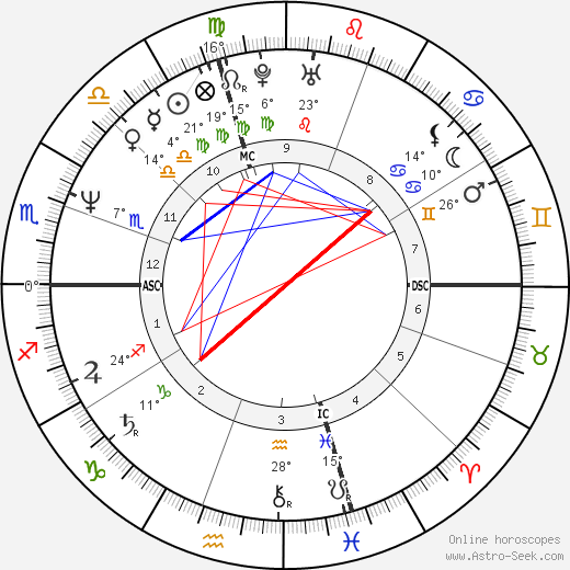 Hilary Gabrieli birth chart, biography, wikipedia 2019, 2020