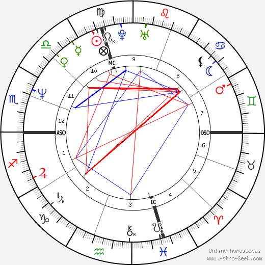Hilary Gabrieli день рождения гороскоп, Hilary Gabrieli Натальная карта онлайн