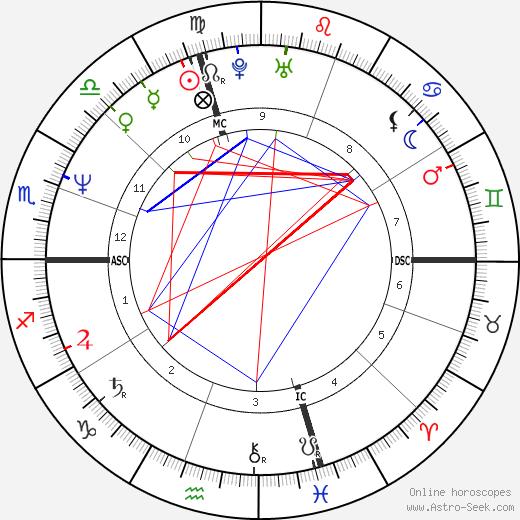 Hilary Gabrieli astro natal birth chart, Hilary Gabrieli horoscope, astrology