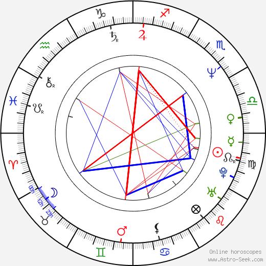 Hugh Grant tema natale, oroscopo, Hugh Grant oroscopi gratuiti, astrologia