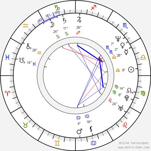 Ieroklis Michaelidis birth chart, biography, wikipedia 2020, 2021