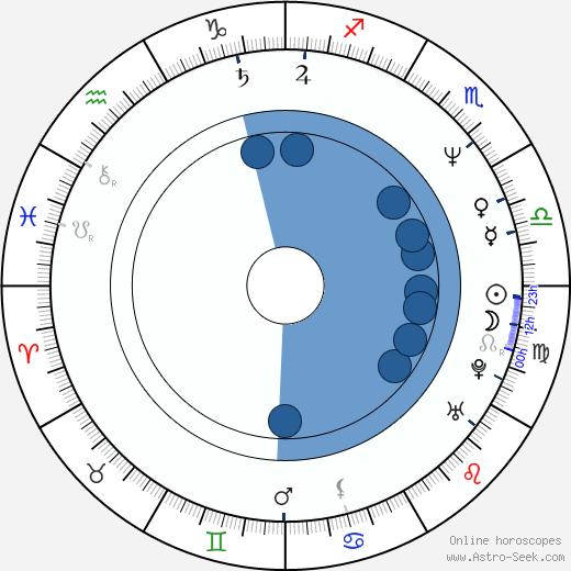 Igor Goryunov wikipedia, horoscope, astrology, instagram