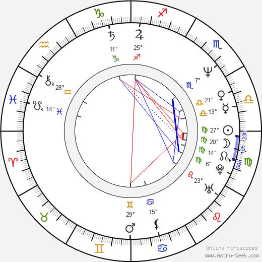 Igor Goryunov birth chart, biography, wikipedia 2020, 2021
