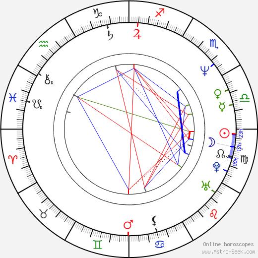 Igor Goryunov birth chart, Igor Goryunov astro natal horoscope, astrology