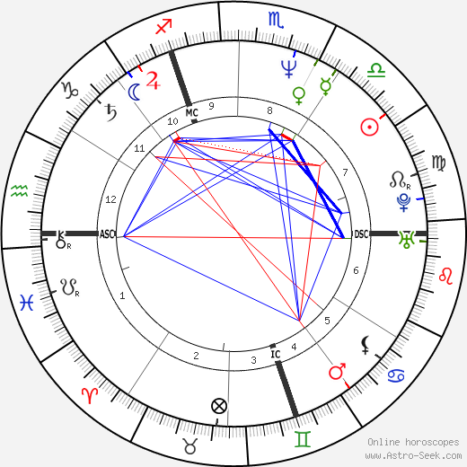 Jean-Marc Barr astro natal birth chart, Jean-Marc Barr horoscope, astrology