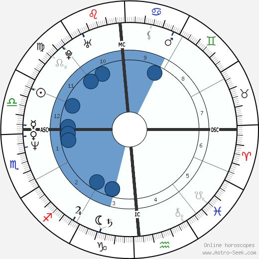 Jennifer Rush wikipedia, horoscope, astrology, instagram