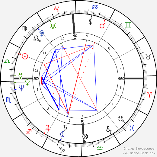 Jennifer Rush birth chart, Jennifer Rush astro natal horoscope, astrology