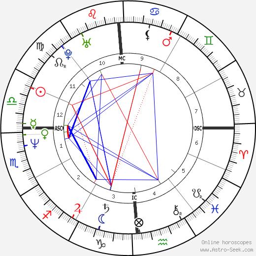 Jennifer Rush tema natale, oroscopo, Jennifer Rush oroscopi gratuiti, astrologia