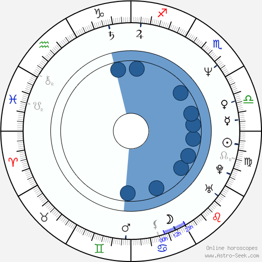 Jimmy Bridges wikipedia, horoscope, astrology, instagram