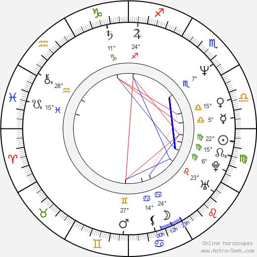 Jimmy Bridges birth chart, biography, wikipedia 2020, 2021