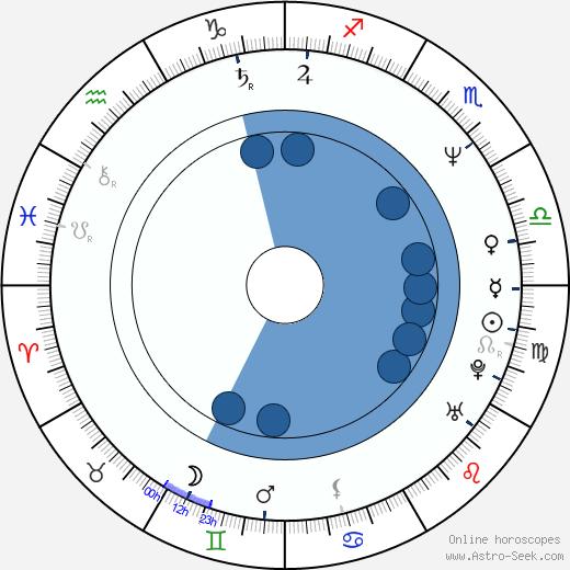 John Curran wikipedia, horoscope, astrology, instagram