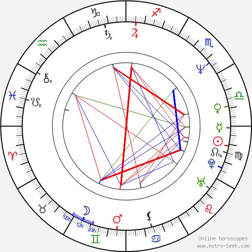 John Curran tema natale, oroscopo, John Curran oroscopi gratuiti, astrologia