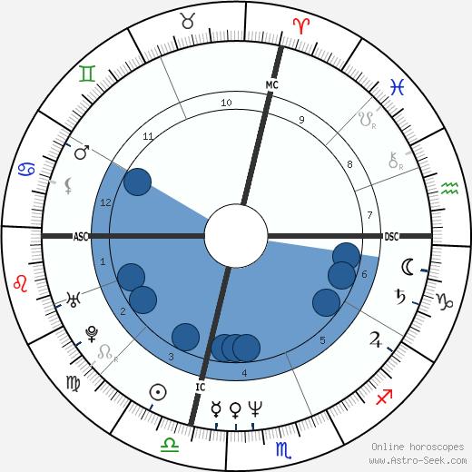 John Paxson wikipedia, horoscope, astrology, instagram