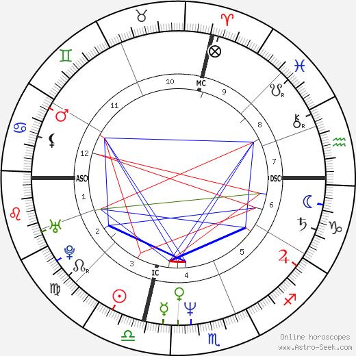 Джон Пакссон John Paxson день рождения гороскоп, John Paxson Натальная карта онлайн