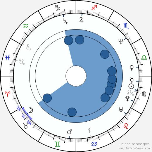 Jose Dan Slaughter wikipedia, horoscope, astrology, instagram