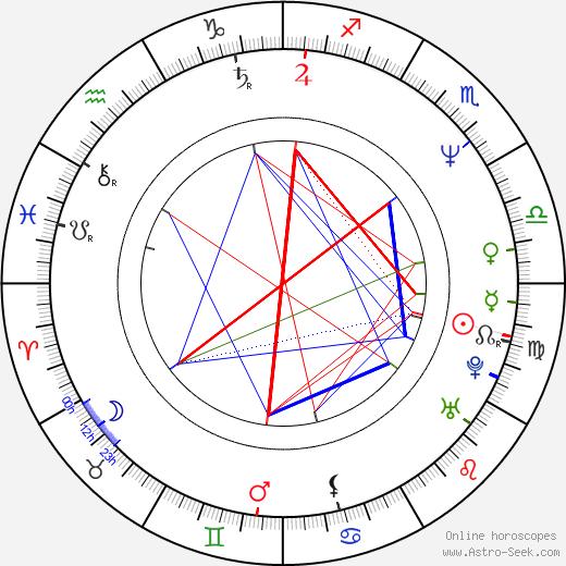 Jose Dan Slaughter tema natale, oroscopo, Jose Dan Slaughter oroscopi gratuiti, astrologia
