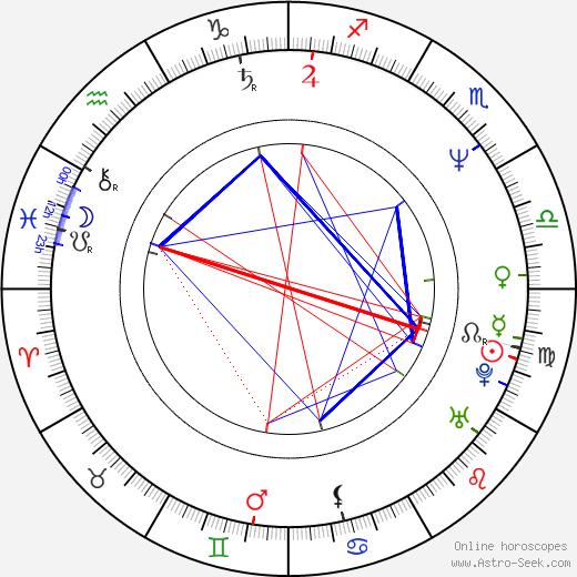 Karita Mattila astro natal birth chart, Karita Mattila horoscope, astrology