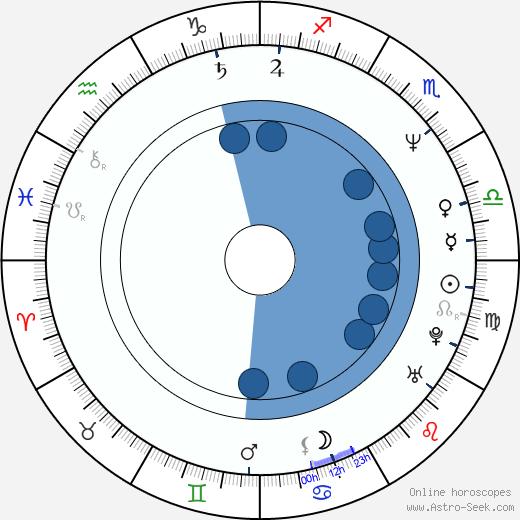 Karolina Frydecká wikipedia, horoscope, astrology, instagram