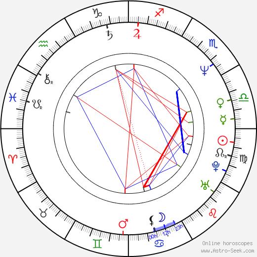 Karolina Frydecká astro natal birth chart, Karolina Frydecká horoscope, astrology