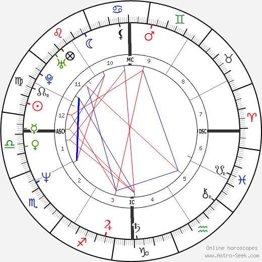 Lisa Marie Allen tema natale, oroscopo, Lisa Marie Allen oroscopi gratuiti, astrologia