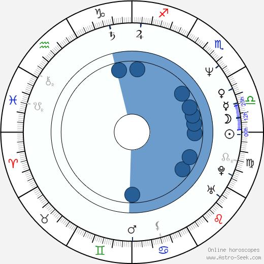Mary Mara wikipedia, horoscope, astrology, instagram
