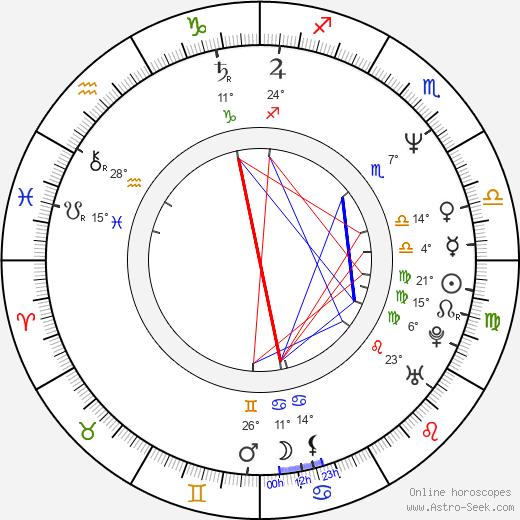 Melissa Leo birth chart, biography, wikipedia 2020, 2021