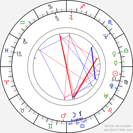 Melissa Leo Astro Birth Chart Horoscope Date Of Birth