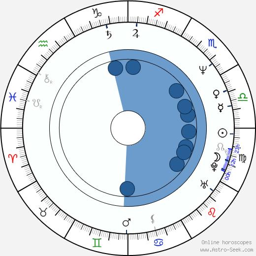 Michael Skakel wikipedia, horoscope, astrology, instagram