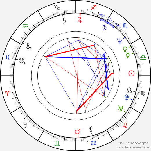Milan Bahúl astro natal birth chart, Milan Bahúl horoscope, astrology