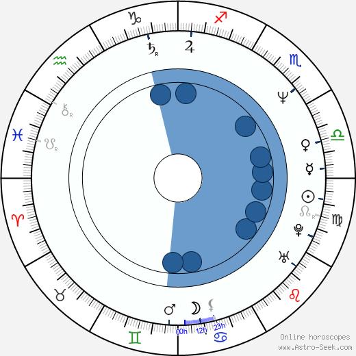 Oleg Botin wikipedia, horoscope, astrology, instagram