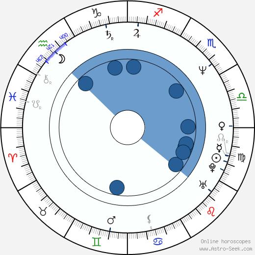 Otto Chaloupka wikipedia, horoscope, astrology, instagram
