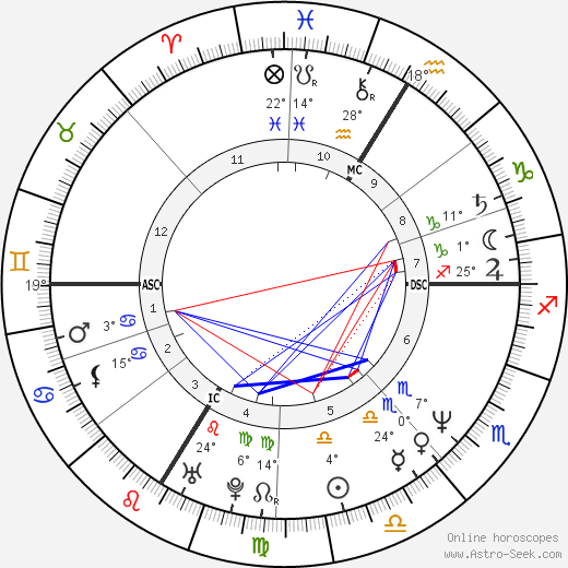 Patrick Lindner birth chart, biography, wikipedia 2018, 2019