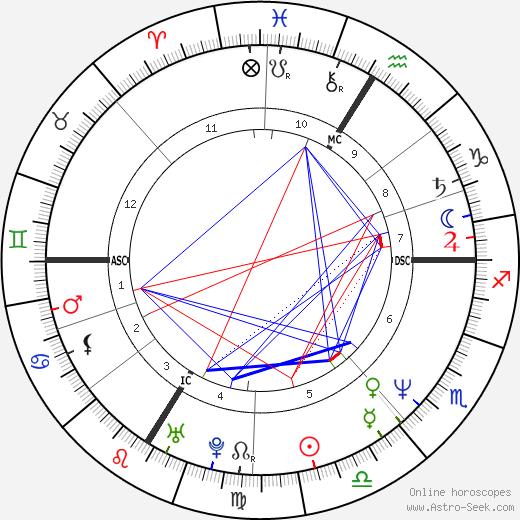 Patrick Lindner astro natal birth chart, Patrick Lindner horoscope, astrology