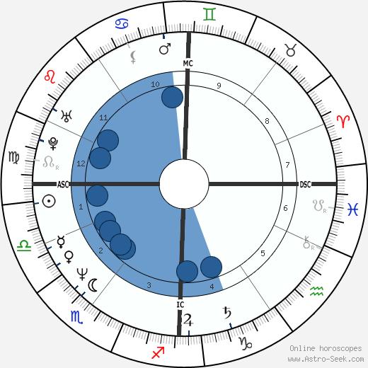Philippe Lacroix wikipedia, horoscope, astrology, instagram