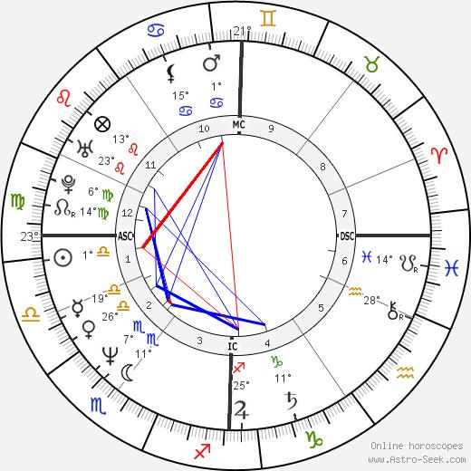 Philippe Lacroix birth chart, biography, wikipedia 2019, 2020