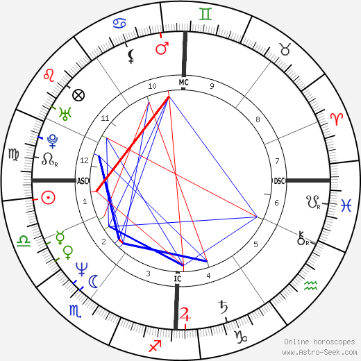 Philippe Lacroix astro natal birth chart, Philippe Lacroix horoscope, astrology