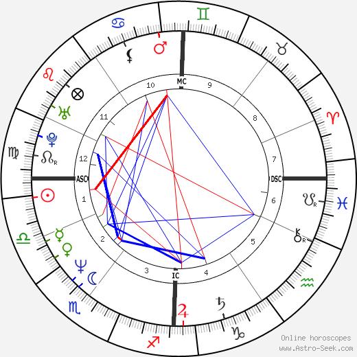 Philippe Lacroix tema natale, oroscopo, Philippe Lacroix oroscopi gratuiti, astrologia