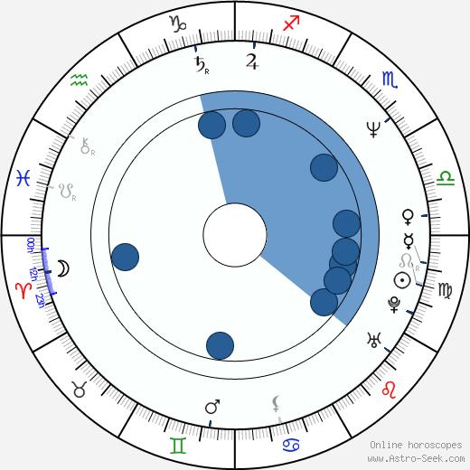 Phillip Rhee wikipedia, horoscope, astrology, instagram