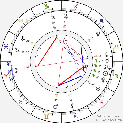 Phillip Rhee birth chart, biography, wikipedia 2018, 2019