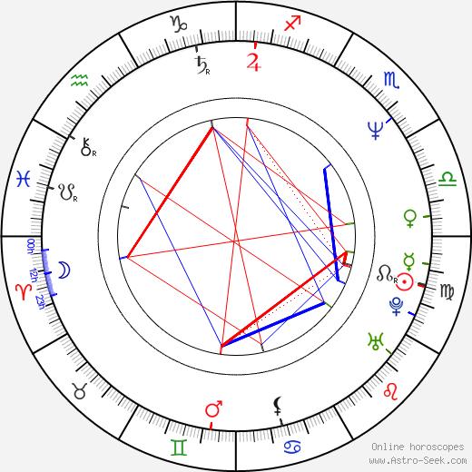 Phillip Rhee astro natal birth chart, Phillip Rhee horoscope, astrology