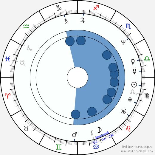Rider McDowell wikipedia, horoscope, astrology, instagram