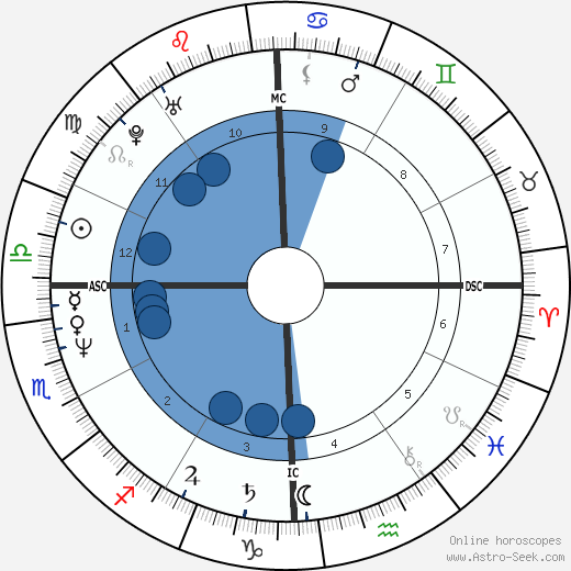 Rob Deer wikipedia, horoscope, astrology, instagram
