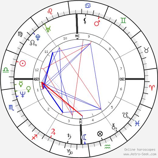 Rob Deer день рождения гороскоп, Rob Deer Натальная карта онлайн