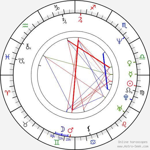 Robert John Burke birth chart, Robert John Burke astro natal horoscope, astrology